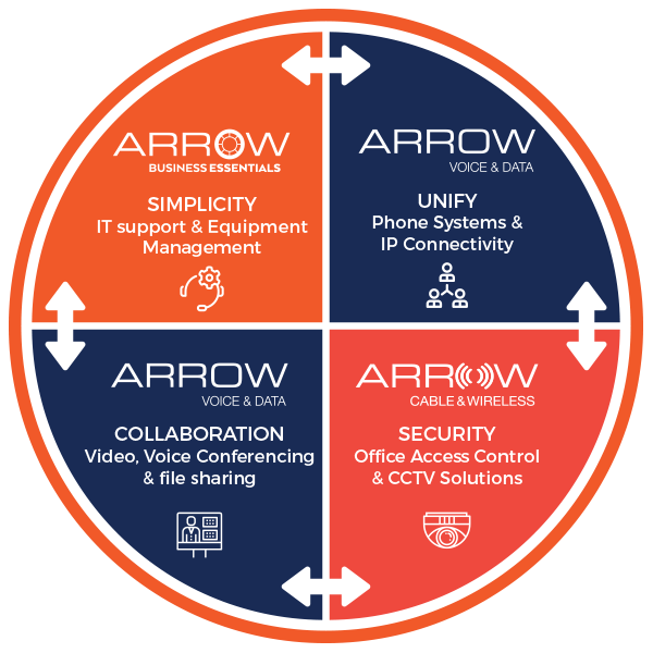 Arrow Voice and Data Services